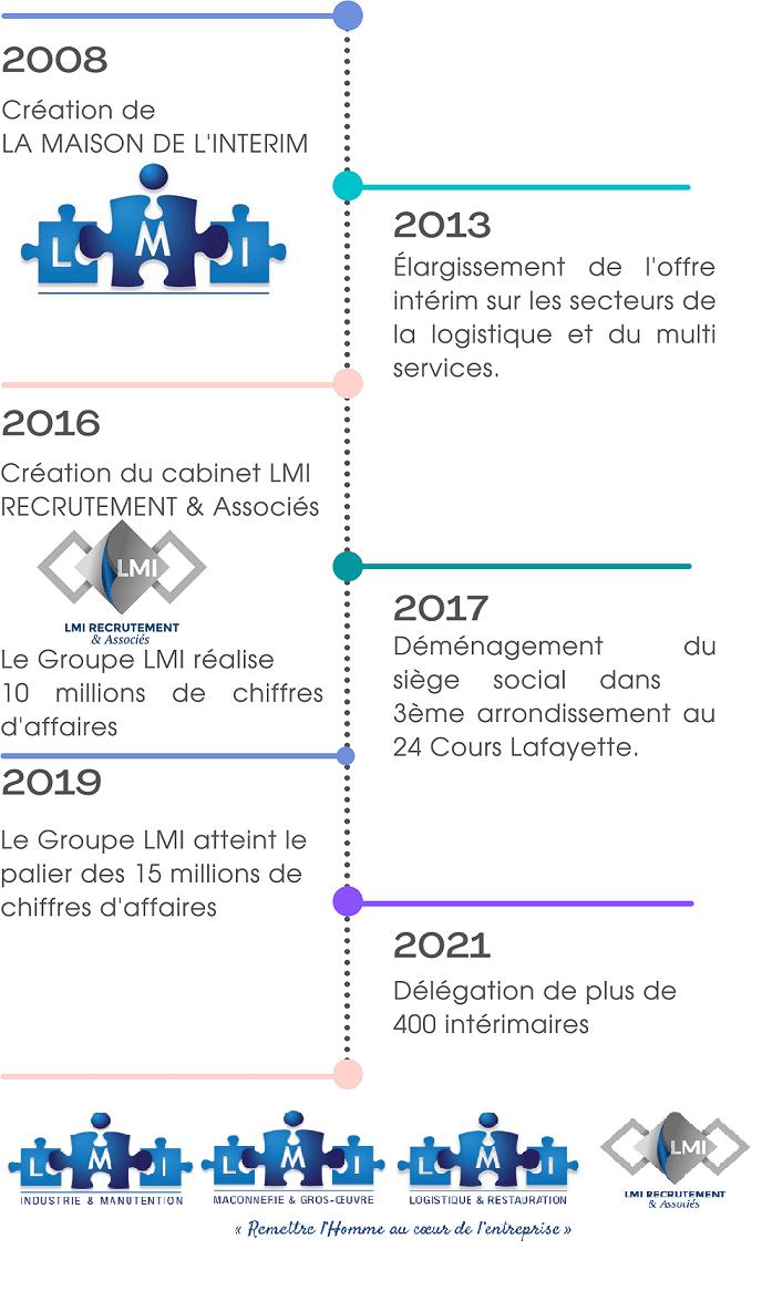 Dates clés Groupe LMI